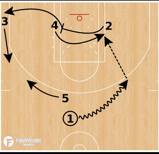Basketball Play - Cleveland Cavs - Handback Cross Punch