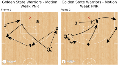 Basketball Play - Golden State Warriors - Motion Weak PNR