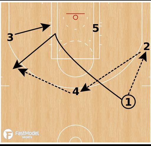 Basketball Play - Golden State Warriors - Motion Weak PNR
