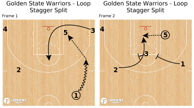 Basketball Play - Golden State Warriors - Loop Stagger Split