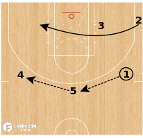 Basketball Play - Golden State Warriors - 4 POP