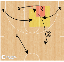 Basketball Play - Offensive Rebounding Concepts