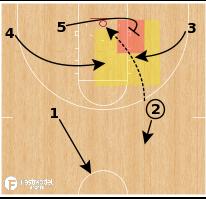 Basketball Play - Offensive Rebounding Concepts
