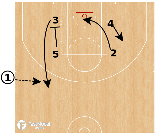 Basketball Play - Golden State Warriors ATO Box SLOB