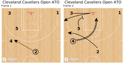 Basketball Play - Cleveland Caveliers Open ATO