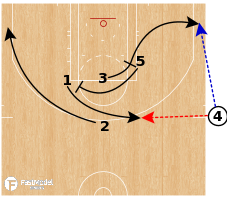 Basketball Play - Cleveland Cavaliers - SLOB EOG Need a 3