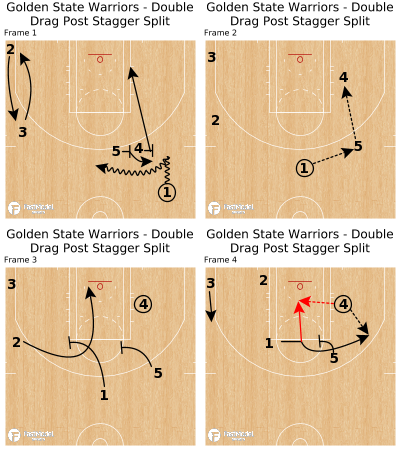 Basketball Play - Golden State Warriors - Double Drag Post Stagger Split