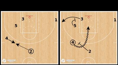 Basketball Play - Cleveland Cavaliers - ATO 24 Brush Go