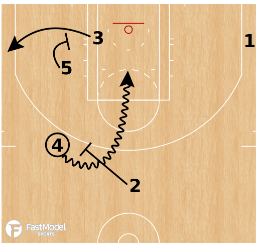 Basketball Play - Cleveland Cavaliers - ATO 24 Brush Go