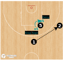 Basketball Play - Defending The High Post