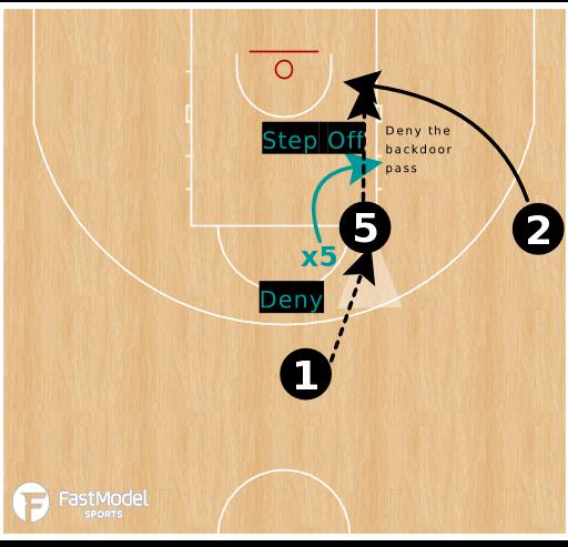 Basketball Play - Defending The High Post