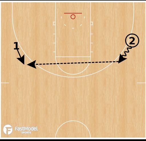 Basketball Play - Drift Pass Progression Drills