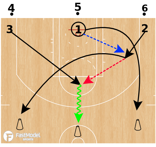 Basketball Play - Drift Pass Progression Drills