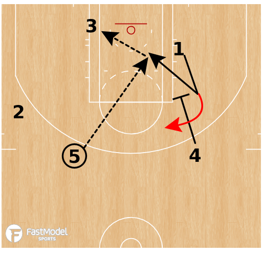 Basketball Play - Golden State Warriors - SLOB Pindown Reject