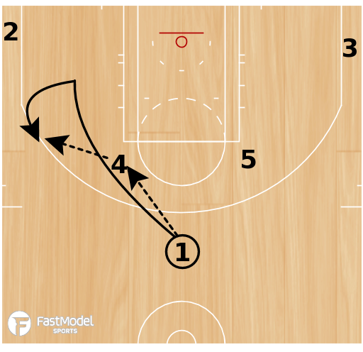 Basketball Play - Play of the Day 03-03-2011: Elbow-Back Double
