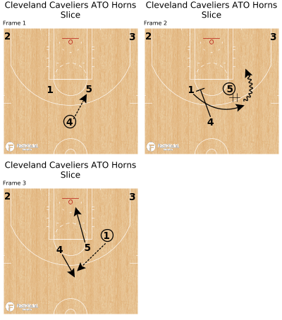 Basketball Play - Cleveland Caveliers ATO Horns Slice