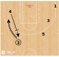 Basketball Play - Golden State Warriors ATO Step up-Stagger