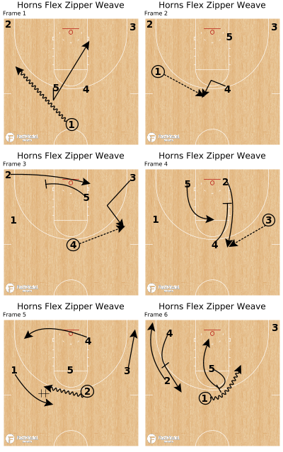 Basketball Play - Horns Flex Zipper Weave