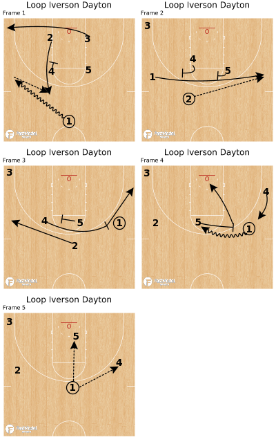 Basketball Play - Loop Iverson Dayton