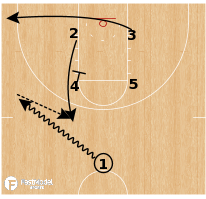 Basketball Play - Loop Iverson Dayton