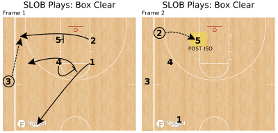 Basketball Play - SLOB Plays: Box Clear