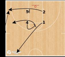 Basketball Play - SLOB Plays: Box Clear