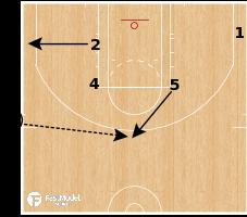 Basketball Play - SLOB Plays: Shuffle Floppy Snap