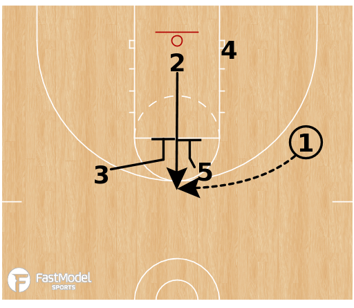 Basketball Play - SLOB Plays: Flare Punch STS