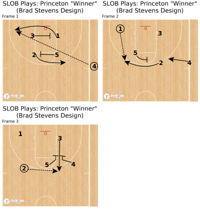 "Basketball Play - SLOB Plays: Princeton ""Winner"" (Brad Stevens Design)"