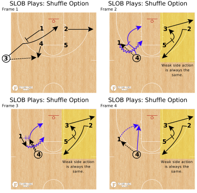 Basketball Play - SLOB Plays: Shuffle Option