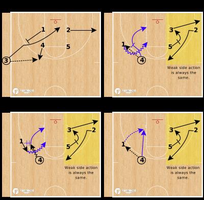 Basketball Play - SLOB Plays: Shuffle Option