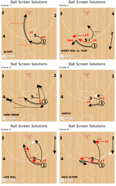 Basketball Play - Ball Screen Solutions