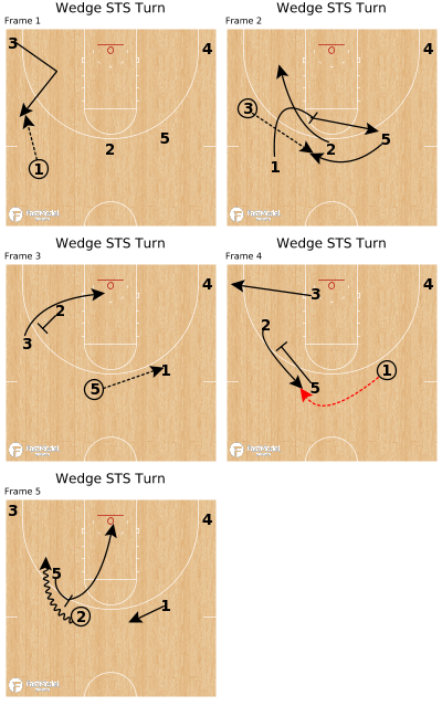 Basketball Play - Wedge STS Turn