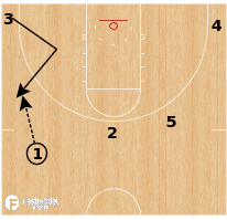Basketball Play - Wedge STS Turn