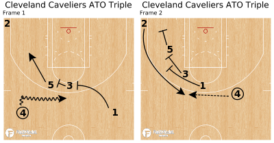Basketball Play - Cleveland Caveliers ATO Triple