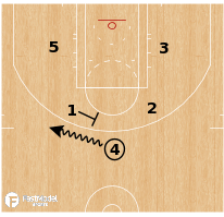 Basketball Play - Cleveland Cavaliers Horns Wheel