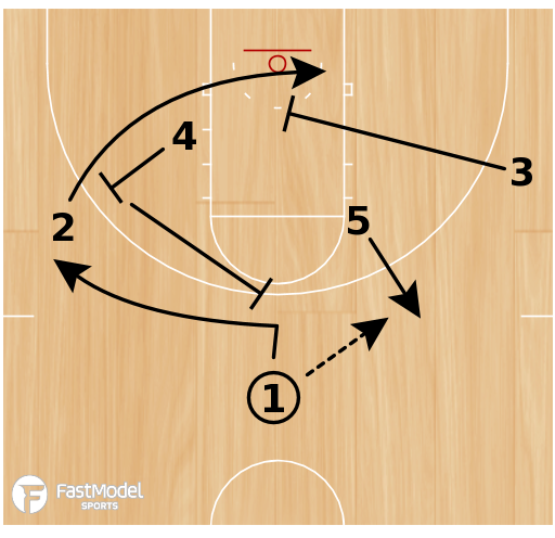 Basketball Play - Post Special - 3 Man