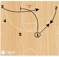 Basketball Play - Point