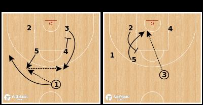 Basketball Play - Montenegro (W) - Elbow Rip