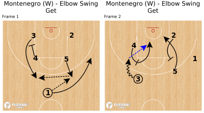 Basketball Play - Montenegro (W) - Elbow Swing Get
