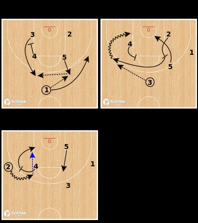 Basketball Play - Montenegro (W) - Elbow Flare Go