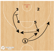Basketball Play - Montenegro (W) - Elbow Flare Go