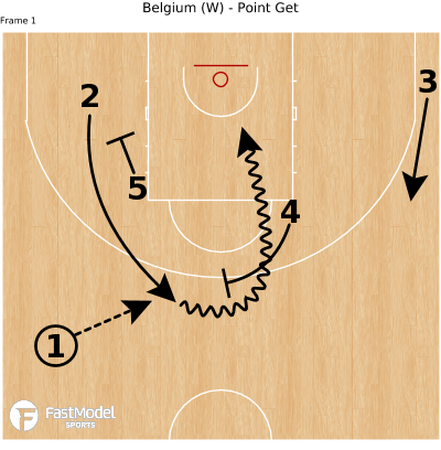 Basketball Play - Belgium (W) - Point Get