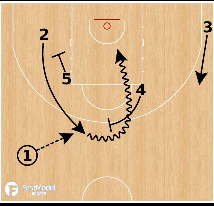 Basketball Play - Belgium (W) - Point Get