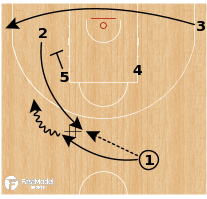 Basketball Play - Belgium (W) - Point Flare Lob