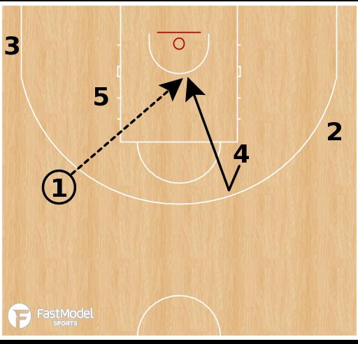 Basketball Play - Belgium (W) - Point Flare Lob