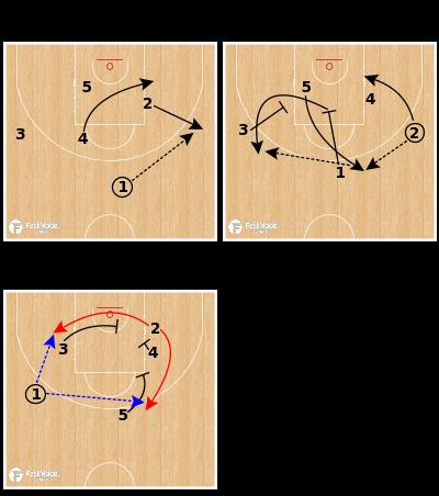 Basketball Play - Greece (W) - Thru Opposite Option 2