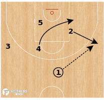 Basketball Play - Greece (W) - Thru Opposite Option 2