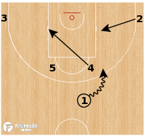 Basketball Play - Russia (W) - Horns Dive Spain
