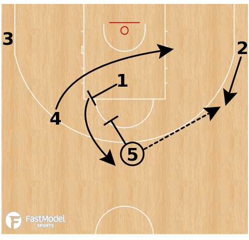 Basketball Play - Russia (W) - Middle P/R